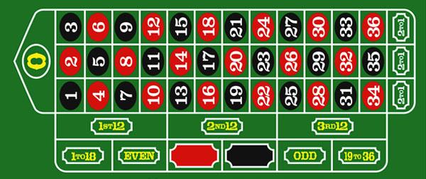 roulette regler odds Ljungby